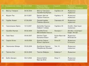 12 КумаркановаСабина 23.01.2008 Мадинов Берик Адыспаева Айнур Қыран 8 Жұмыссы