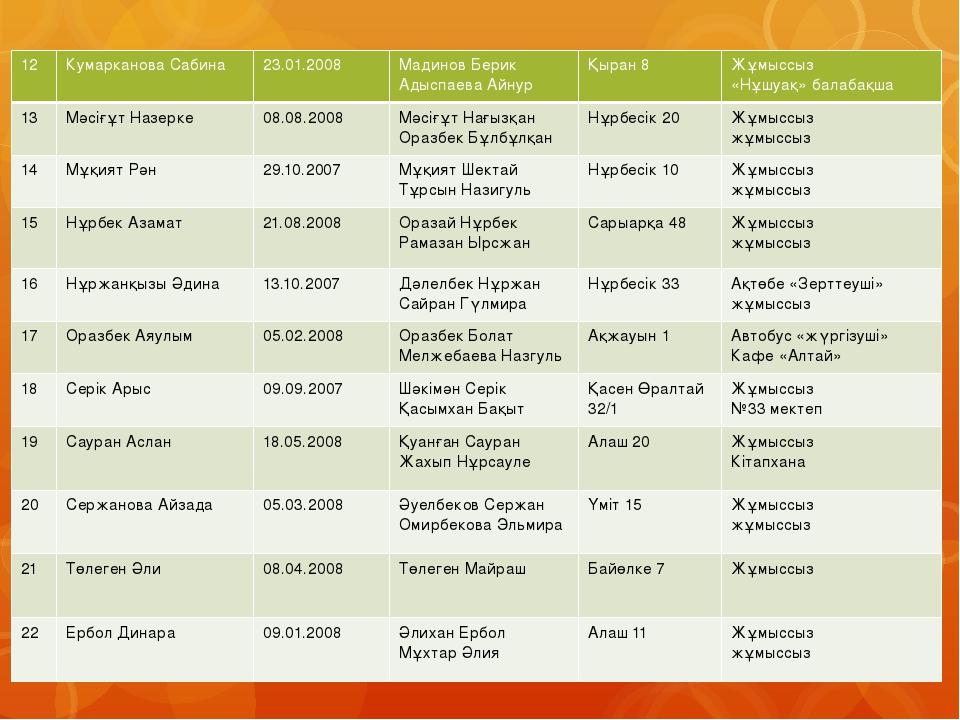 12 КумаркановаСабина 23.01.2008 Мадинов Берик Адыспаева Айнур Қыран 8 Жұмыссы...