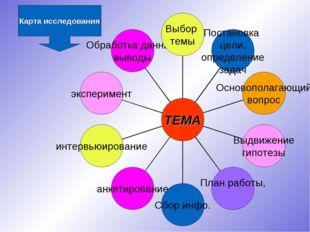 Карта исследования