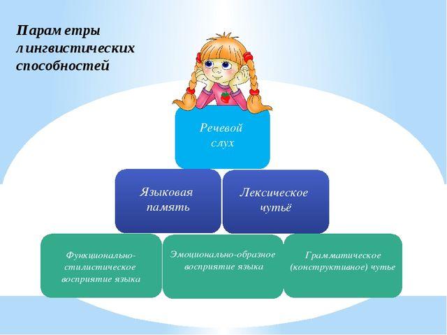 Параметры лингвистических способностей Функционально-стилистическое восприяти...