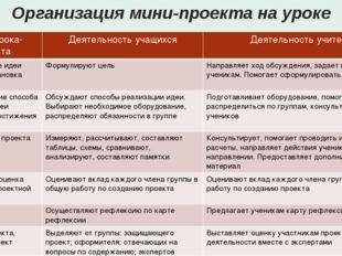 Организация мини-проекта на уроке Этапы урока-проекта Деятельность учащихся Д