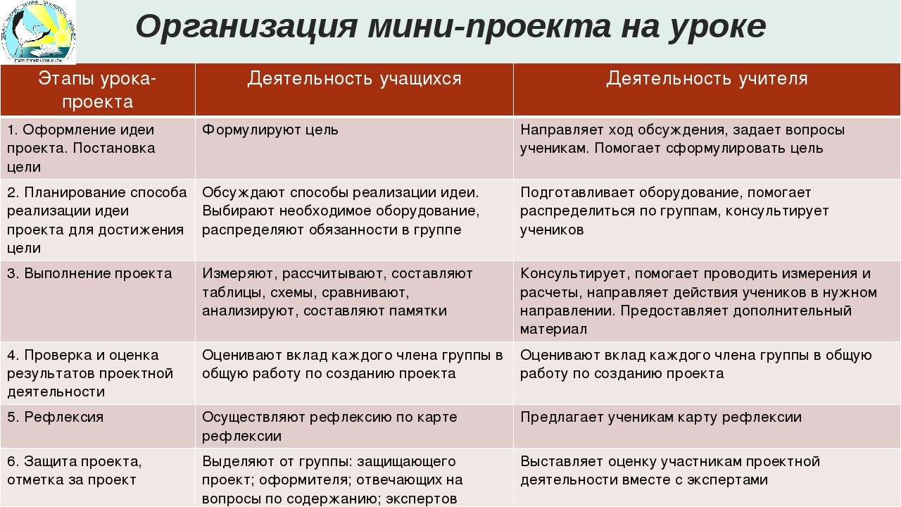 Организация мини-проекта на уроке Этапы урока-проекта Деятельность учащихся Д...