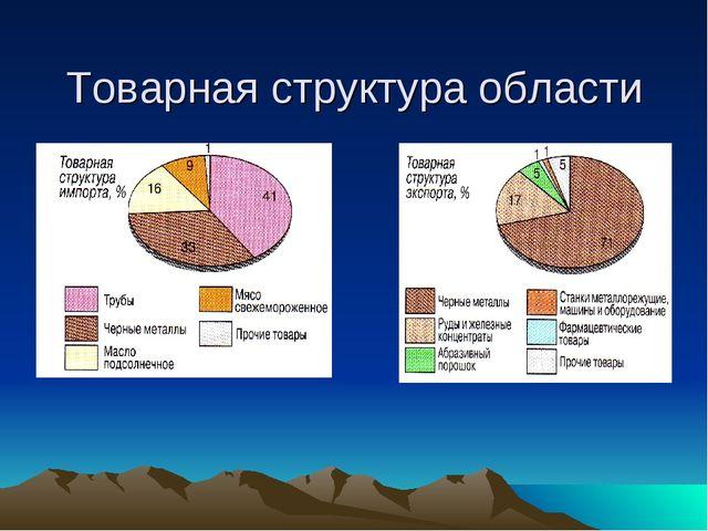 Товарная структура области