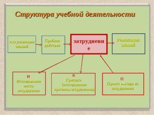 Структура учебной деятельности затруднение П Актуализация знаний Пробное дей