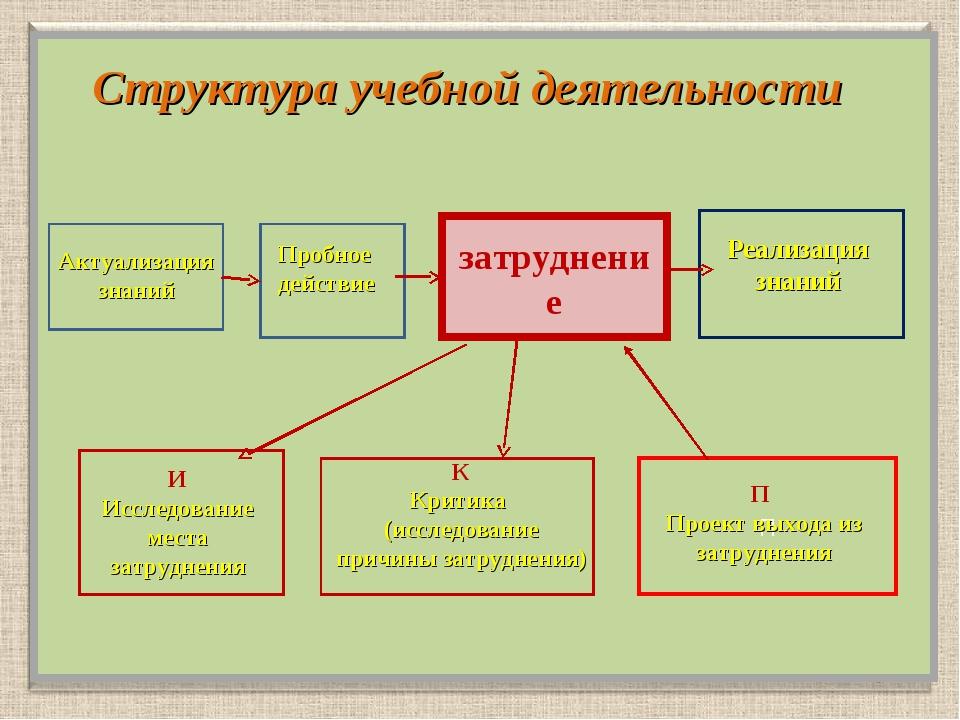 Структура учебной деятельности затруднение П Актуализация знаний Пробное дей...