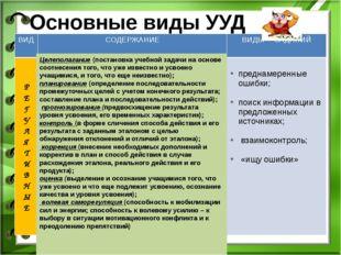Основные виды УУД Целеполагание (постановка учебной задачи на основе соотнесе