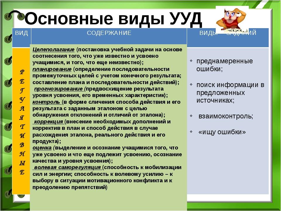 Основные виды УУД Целеполагание (постановка учебной задачи на основе соотнесе...