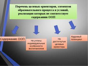 Не достигнутые целевые ориентиры Содержание ООП Не учтены индивидуальные особ