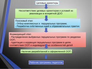 Целевые ориентиры Несоответствие целевых ориентиров и условий их реализации в