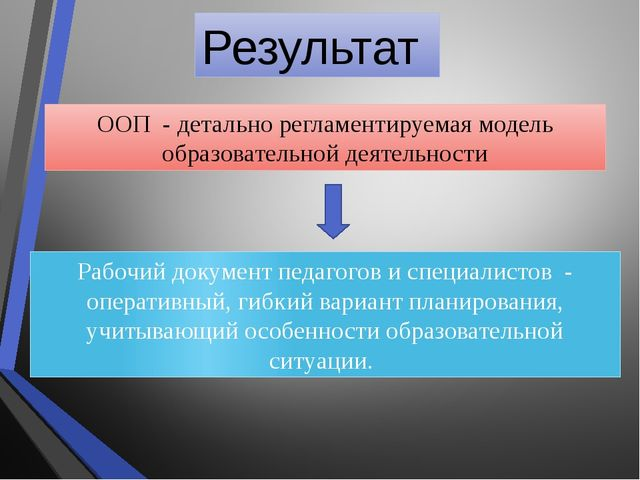 Результат ООП - детально регламентируемая модель образовательной деятельности...