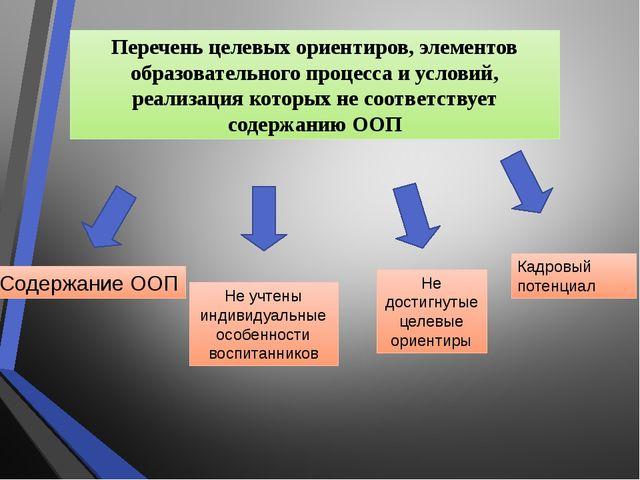 Не достигнутые целевые ориентиры Содержание ООП Не учтены индивидуальные особ...