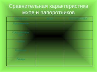 Сравнительная характеристика мхов и папоротников ПРИЗНАКИМХИПАПОРОТНИКИ Пре