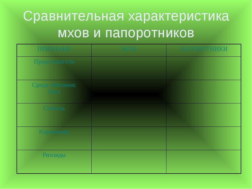 Сравнительная характеристика мхов и папоротников ПРИЗНАКИМХИПАПОРОТНИКИ Пре...