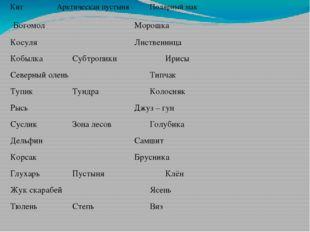КитАрктическая пустыняПолярный мак Богомол Морошка КосуляЛ