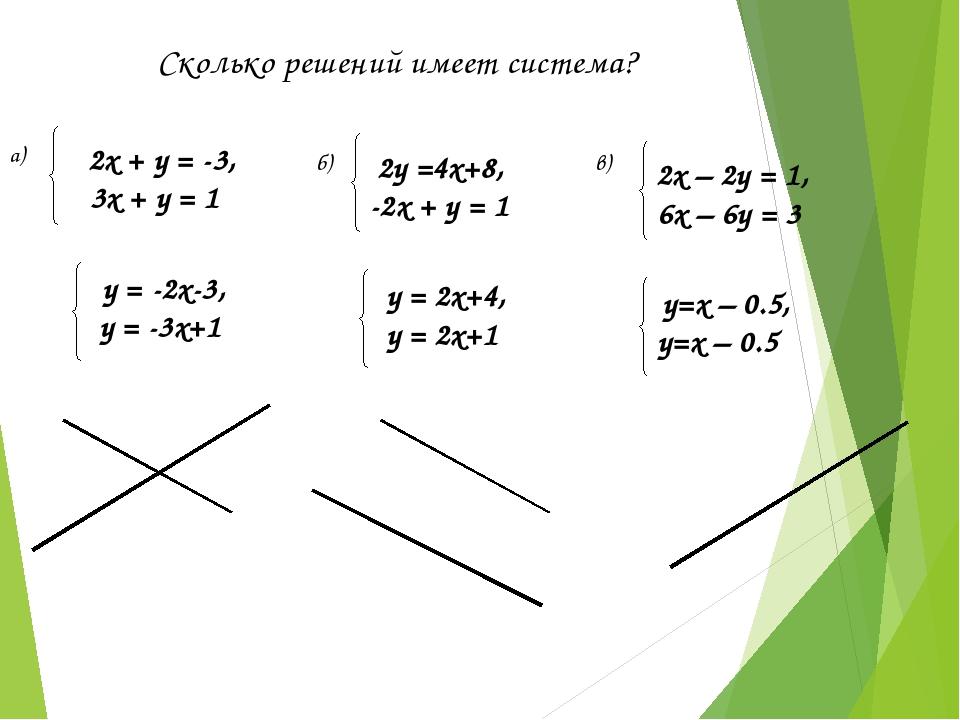 2х + у = -3, 3х + у = 1  y = -2x-3, у = -3x+1  Сколько решений имеет систе...