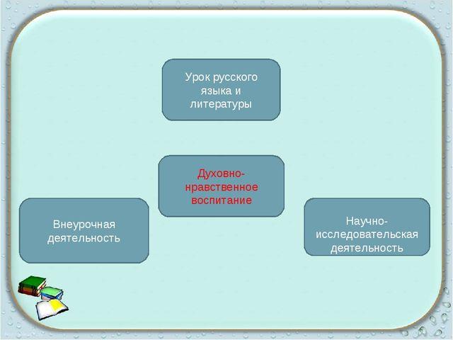Урок русского языка и литературы Духовно-нравственное воспитание Внеурочная д...