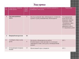Ход урока №п/п Структурные элементы (этапы урока) Время этапа (мин.) Методиче