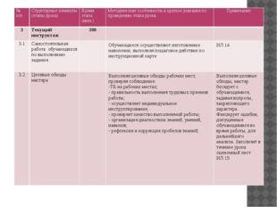 №п/п Структурные элементы (этапы урока) Время этапа (мин.) Методические особ
