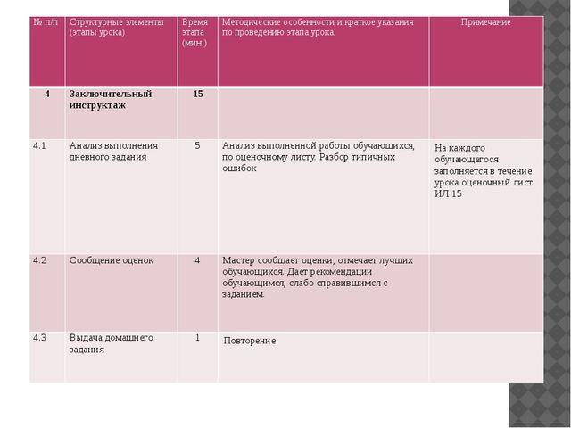 №п/п Структурные элементы (этапы урока) Время этапа (мин.) Методические особ...