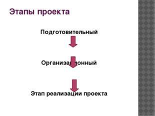 Этапы проекта Подготовительный Организационный Этап реализации проекта Заверш