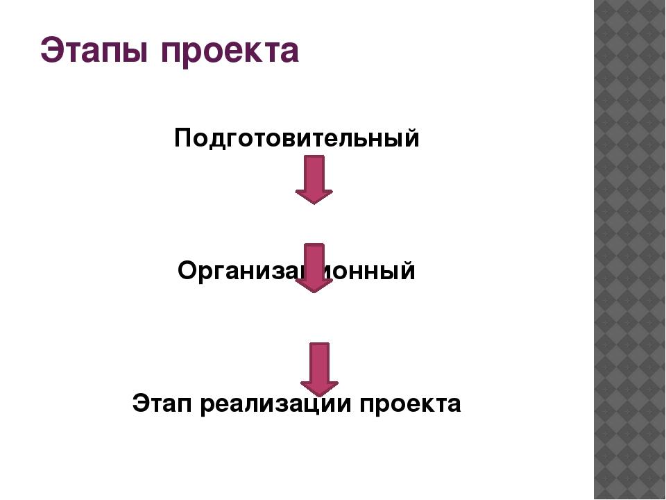 Этапы проекта Подготовительный Организационный Этап реализации проекта Заверш...