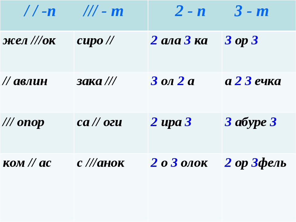 / / -п/// - т2 - п3 - т жел ///оксиро //2 ала 3 ка3 ор 3 // авлинзака...
