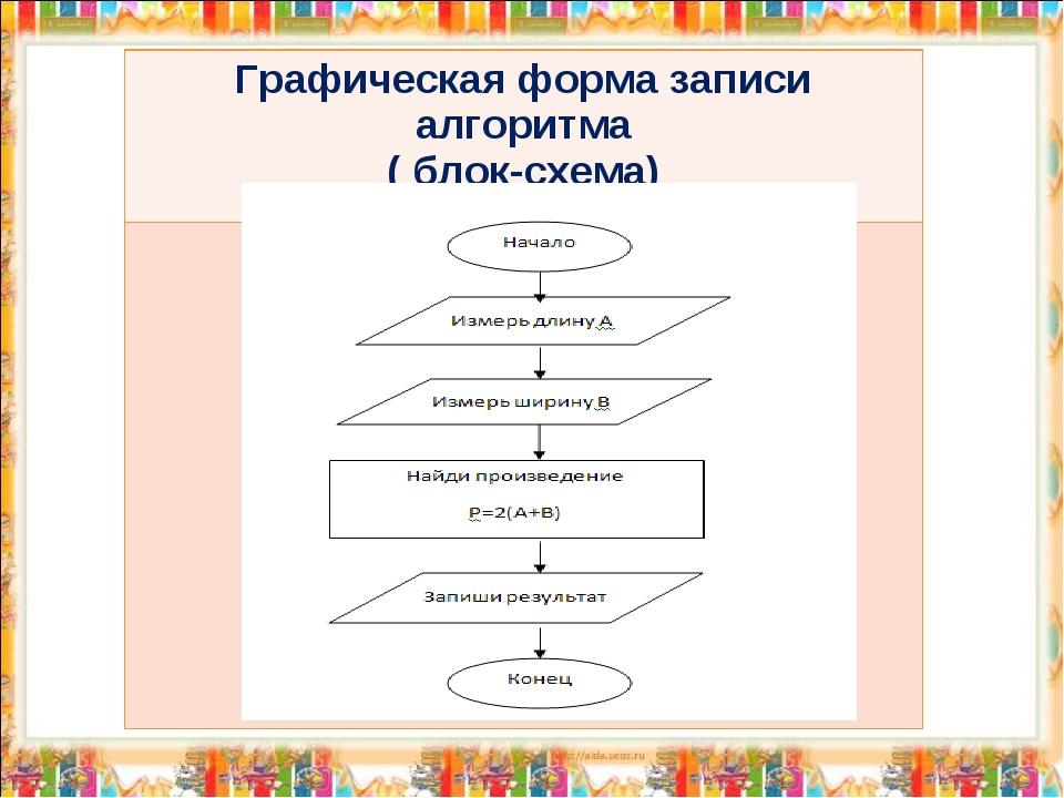 Графическая форма записи алгоритма ( блок-схема)
