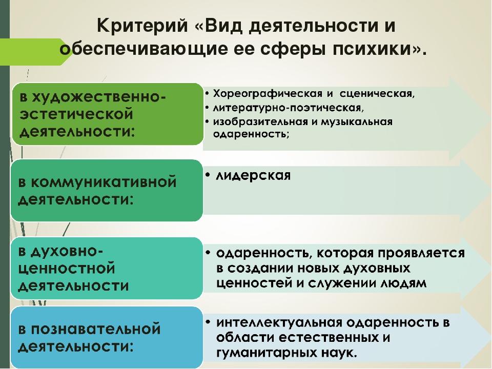 Критерий «Вид деятельности и обеспечивающие ее сферы психики».