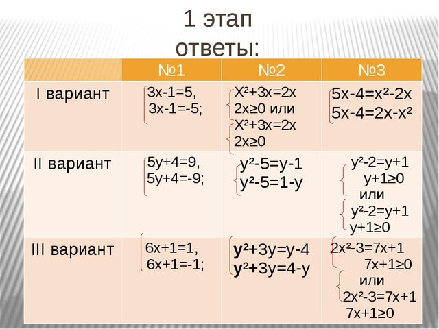 Построим график функции y=a Графиком является прямая, параллельная оси Ох, п...