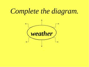 weather Complete the diagram.