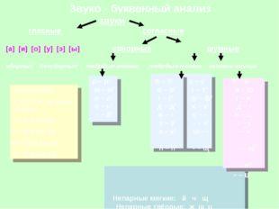 Звуко - буквенный анализ звуки гласные согласные [а] [и] [о] [у] [э] [ы] сон