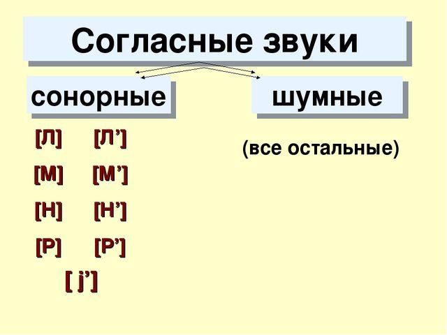 Согласные звуки сонорные шумные [ j'] [Л] [М] [Н] [Р] [Л'] [М'] [Н'] [Р'] (вс...