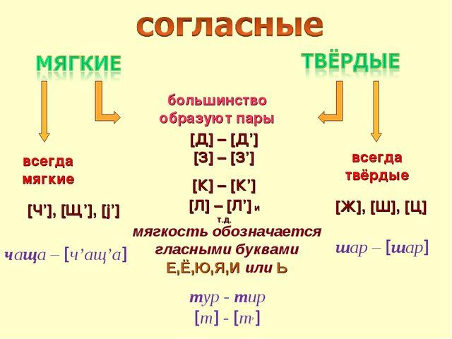 большинство образуют пары всегда мягкие всегда твёрдые [Д] – [Д'] [З] – [З']...