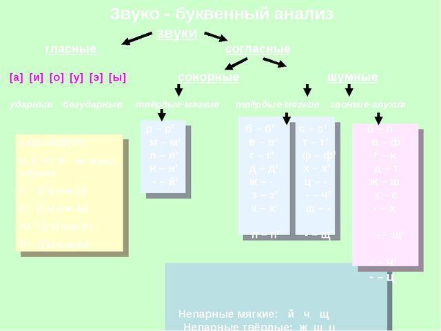 Звуко - буквенный анализ звуки гласные согласные [а] [и] [о] [у] [э] [ы] сон...
