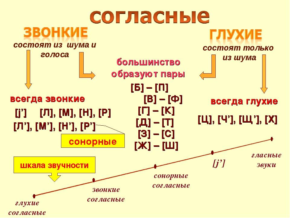 большинство образуют пары всегда звонкие всегда глухие [Б] – [П] [В] – [Ф] [Г...