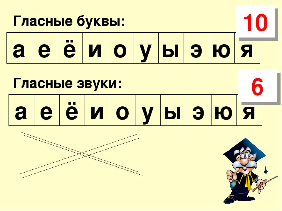 Гласные буквы: я ю э ы у о и ё е а Гласные звуки: я ю э ы у о и ё е а 10 6