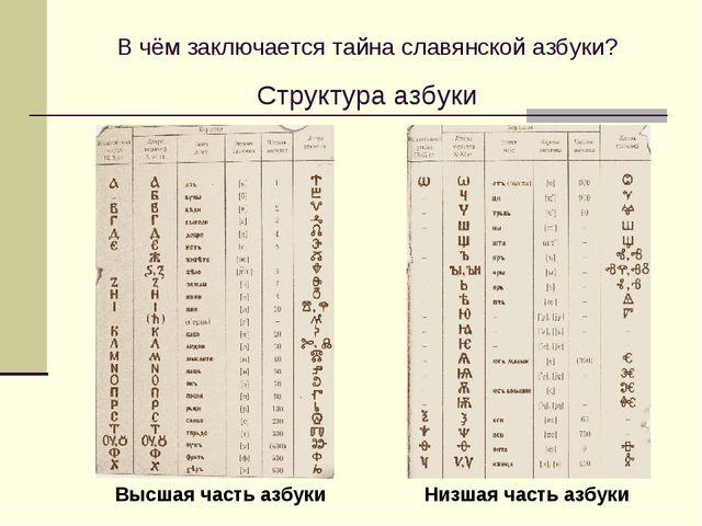 В чём заключается тайна славянской азбуки? Структура азбуки Высшая часть азб...