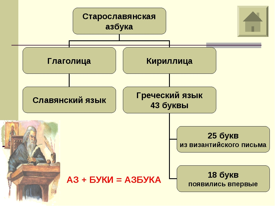 АЗ + БУКИ = АЗБУКА