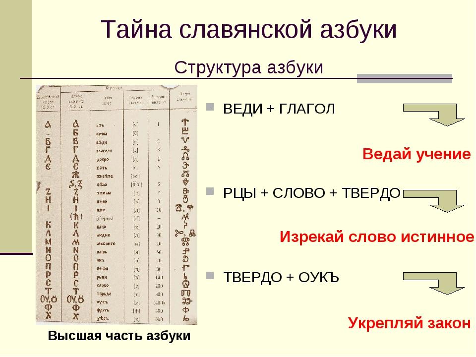 Тайна славянской азбуки Структура азбуки Высшая часть азбуки ВЕДИ + ГЛАГОЛ РЦ...