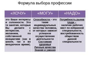 Формула выбора профессии «ХОЧУ» «МОГУ» «НАДО» это Ваши интересы и склонности.