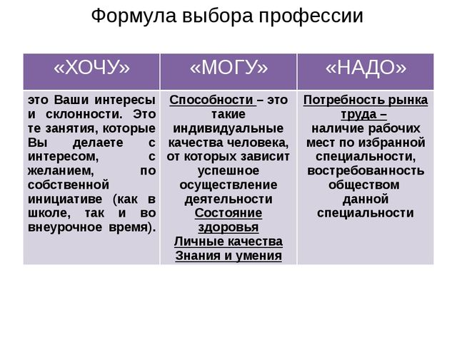 Формула выбора профессии «ХОЧУ» «МОГУ» «НАДО» это Ваши интересы и склонности....