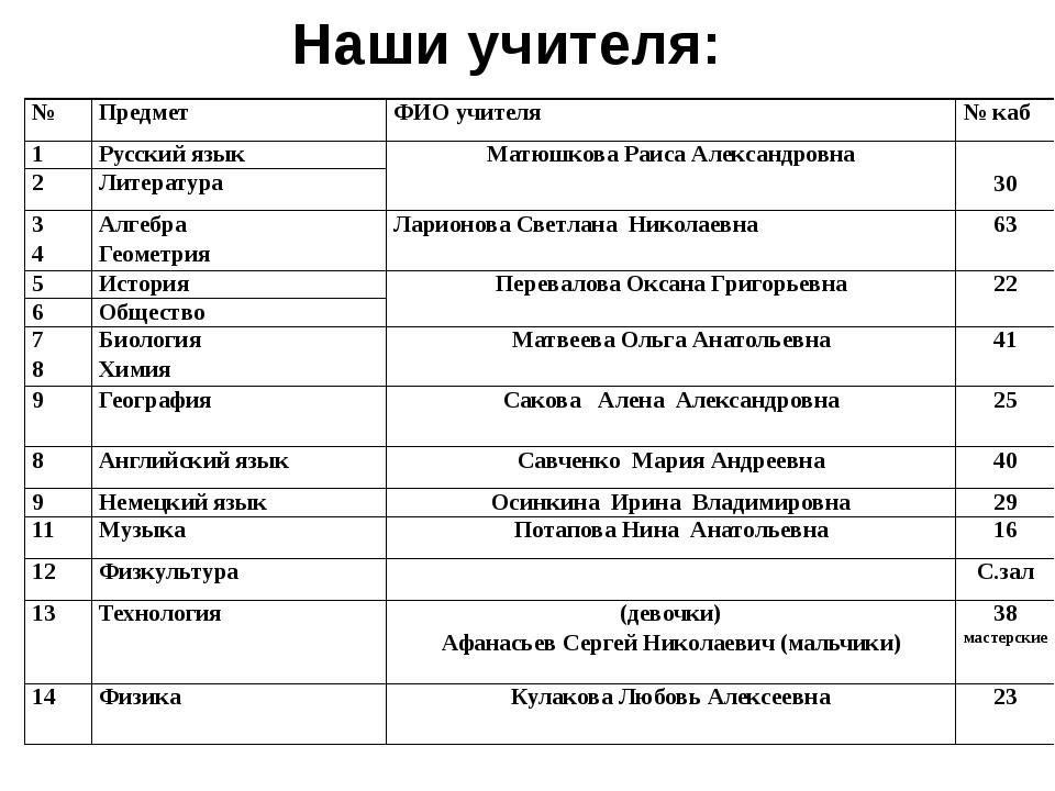 Наши учителя: № Предмет ФИО учителя №каб 1 Русский язык Матюшкова Раиса Алекс...