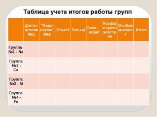 """Таблица учета итогов работы групп  Досто-инстваМе1 """"Недо-статки"""" Ме2 Опыт3 Т"""