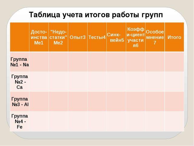 """Таблица учета итогов работы групп  Досто-инстваМе1 """"Недо-статки"""" Ме2 Опыт3 Т..."""