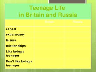 Teenage Life in Britain and Russia Britain Russia school extramoney leisure r