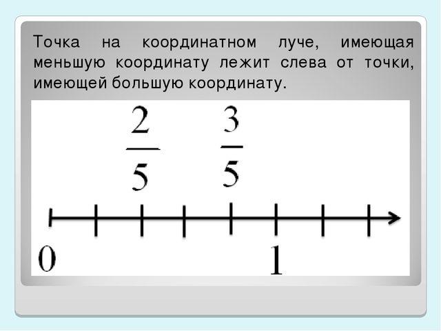 Точка на координатном луче, имеющая меньшую координату лежит слева от точки,...