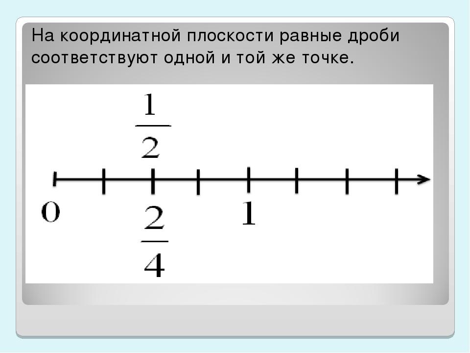 На координатной плоскости равные дроби соответствуют одной и той же точке.