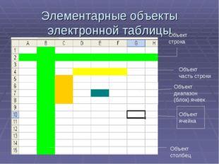 Элементарные объекты электронной таблицы Объект ячейка Объект строка Объект ч