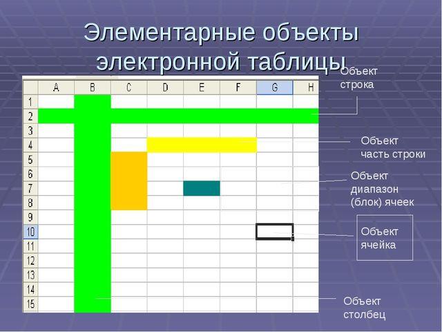 Элементарные объекты электронной таблицы Объект ячейка Объект строка Объект ч...
