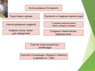 Использование Интернета Подготовка к урокам Анализ домашних заданий Просмотр